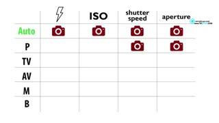 حالتهای مختلف عکاسی در دوربین های دیجیتال