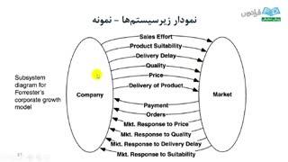 آموزش Vensim - درس 4: مدل سازی کیفی