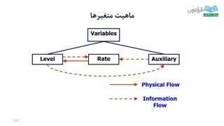 آموزش Vensim - درس 5: مدل سازی کمی (نمودار حالت – جریان)