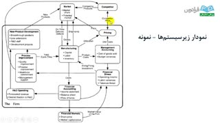 آموزش مدلسازی سیستمهای دینامیکی با Vensim - بخش پنجم
