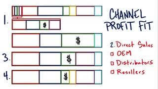 جلسه ششم - درس پانزدهم - راه حل تعیین سود کانال