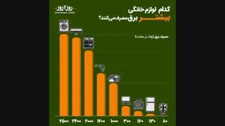 کدام لوازم خانگی بیشتر برق مصرف می کنند؟